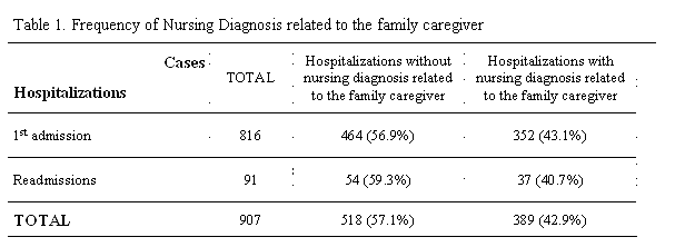 Table 1. Frequency of Nursing Diagnosis related to the family caregiver