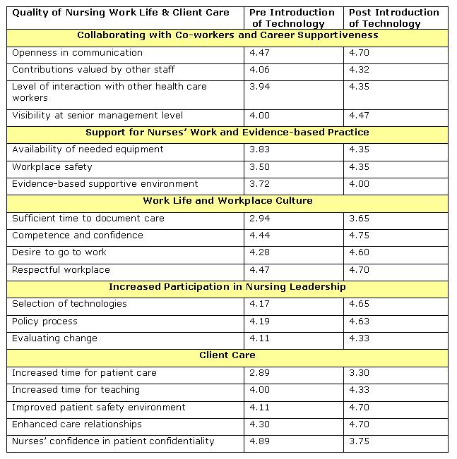 Table 1 Pre And Post Survey Results Ojni