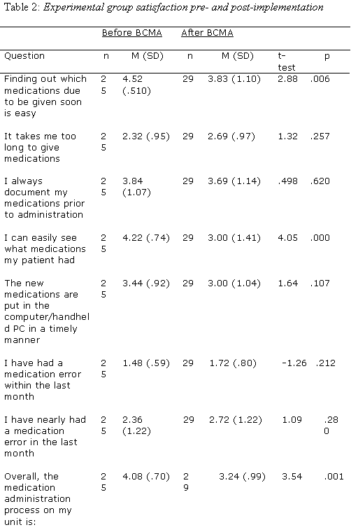 Mar Medication Administration Record Template