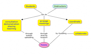 Figure 4: Concept Map of Mobiles in Google+