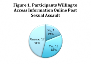 Figure 1. Participants Willing to Access Information Online Post Sexual Assault