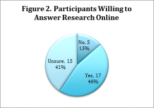 Figure 2. Participants Willing to Answer Research Online