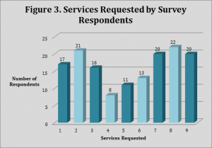 Figure 3. Services Requested by Survey Respondents