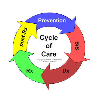 Figure 1: Cycle of Care: Prevention, Screening/Surveillance (S/S), Diagnosis (Dx), Treatment (Rx), Post-Treatment Care (post-Rx)