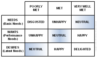 Figure 2: Stakeholder Response Matrix. Adapted from Kano, 1984