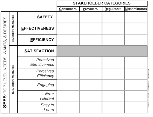 Figure 3: The SEES Worksheet: Organizing Commensurable Stakeholder NWDs – each box is populated as part of the initial analytic phase and then revised based upon the field study results.
