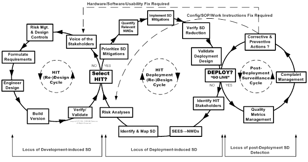 Figure 5: Linkages among HIT Development, Deployment, and post-Deployment Surveillance Lifecycles. Adapted from Samaras (2011).
