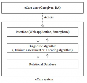 Figure 1: An overview of eCare for Eldercare software architecture