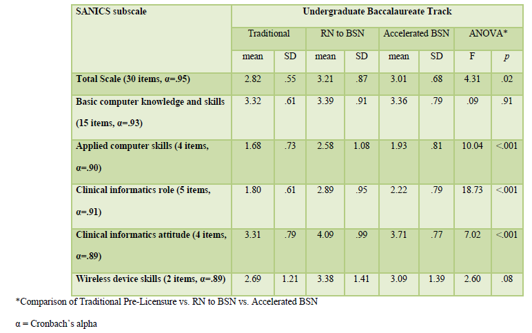 Table 2. Summary of Competency Scores by Baccalaureate Track