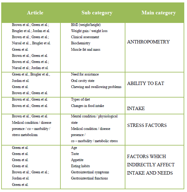 Table 2: Overview of the process from article to subcategory to main category