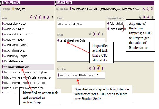 "Figure 1 An encoded Action Step, ""Get last value of Braden Scale"" in protégé authoring tool"