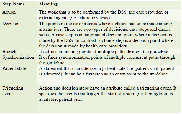 Table 1 Glossy:  Definitions of steps and triggering events in a guideline and the GLIF notation (Peleg et al., 2004)