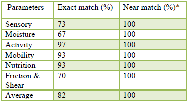 Table 3: Percentage of exact and near matches between an expert and a CIG