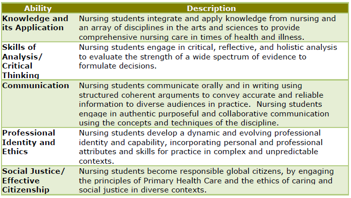 synthesis of critical thinking with the nursing process competency The clinical reasoning process is dependent competency standards year nursing students demonstrated appropriate clinical reasoning and critical thinking.