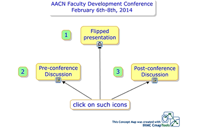 Concept-resource map for the pre-conference).
